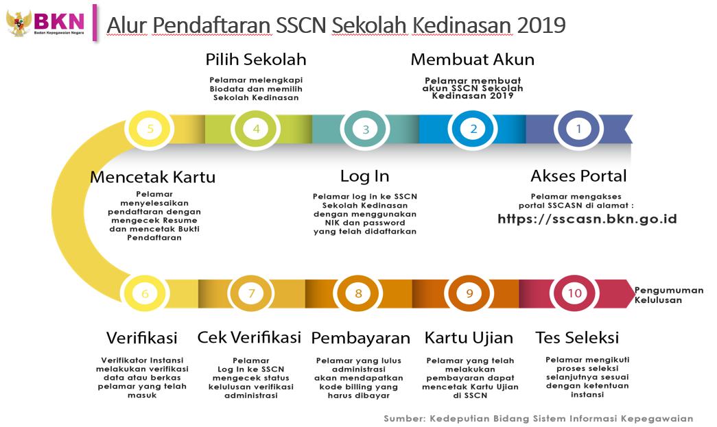 Pengumuman Hasil Akhir Kelulusan Seleksi CATAR KEMENKUMHAM POLTEKIM POLTEKIM 2019.